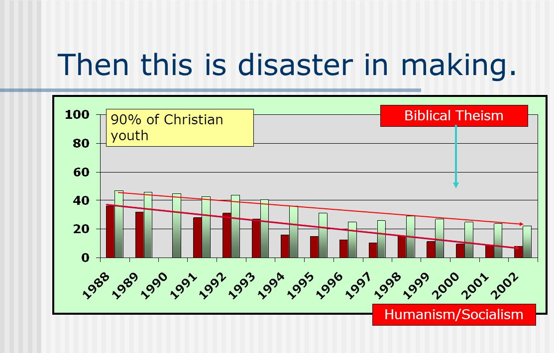 Then this is disaster in making. 90% of Christian youth Biblical Theism Humanism/Socialism
