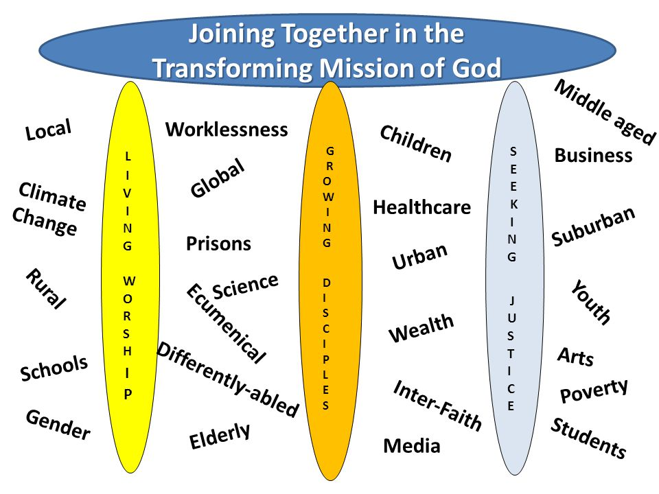 Joining Together in the Transforming Mission of God L I V I N G W O R S H I P G R O W I N G D I S C I P L E S E K I N G J U S T I C E Local Global Children Elderly Youth Rural Urban Suburban Ecumenical Inter-Faith Poverty Wealth Schools Prisons Healthcare Business Climate Change Differently-abled Worklessness Gender Students Media Middle aged Science Arts