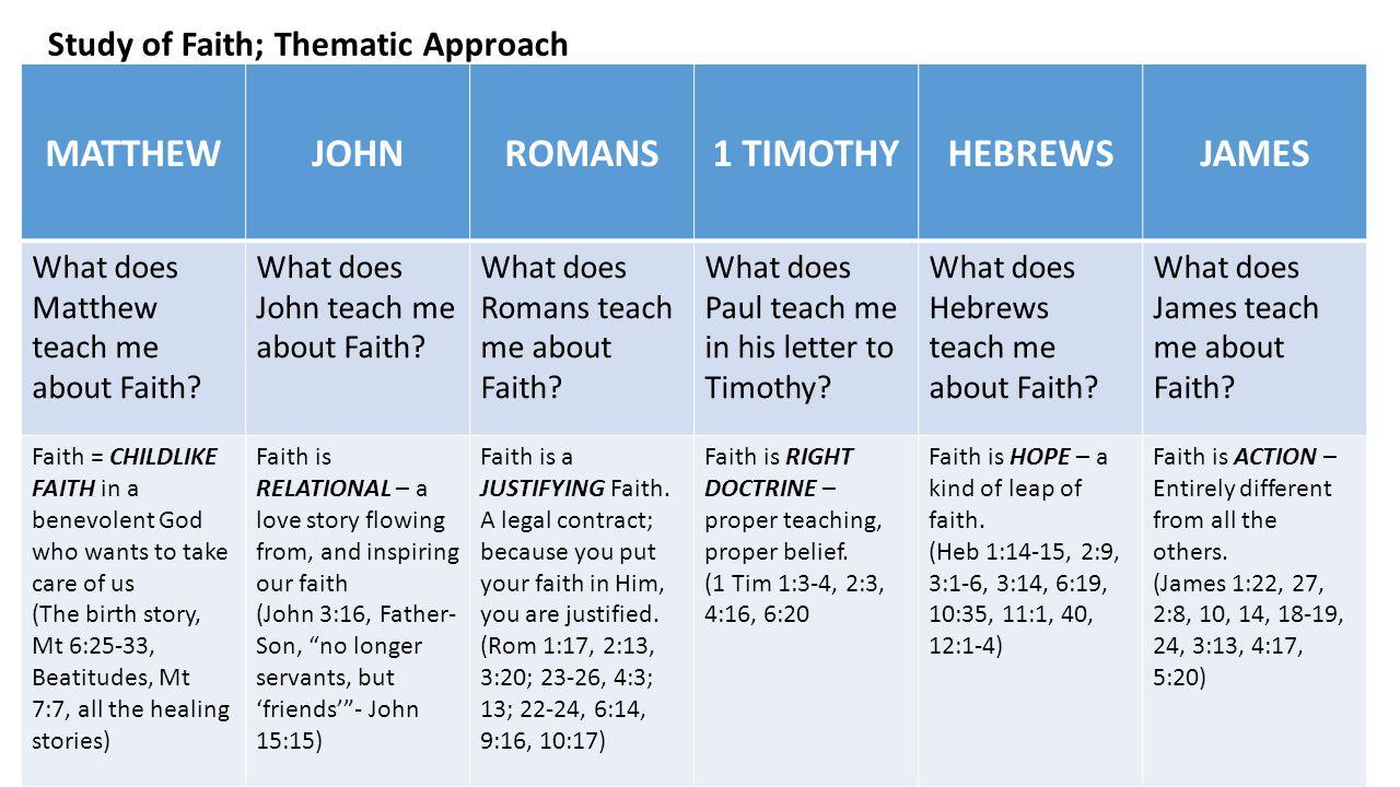 MATTHEWJOHNROMANS1 TIMOTHYHEBREWSJAMES What does Matthew teach me about Faith.