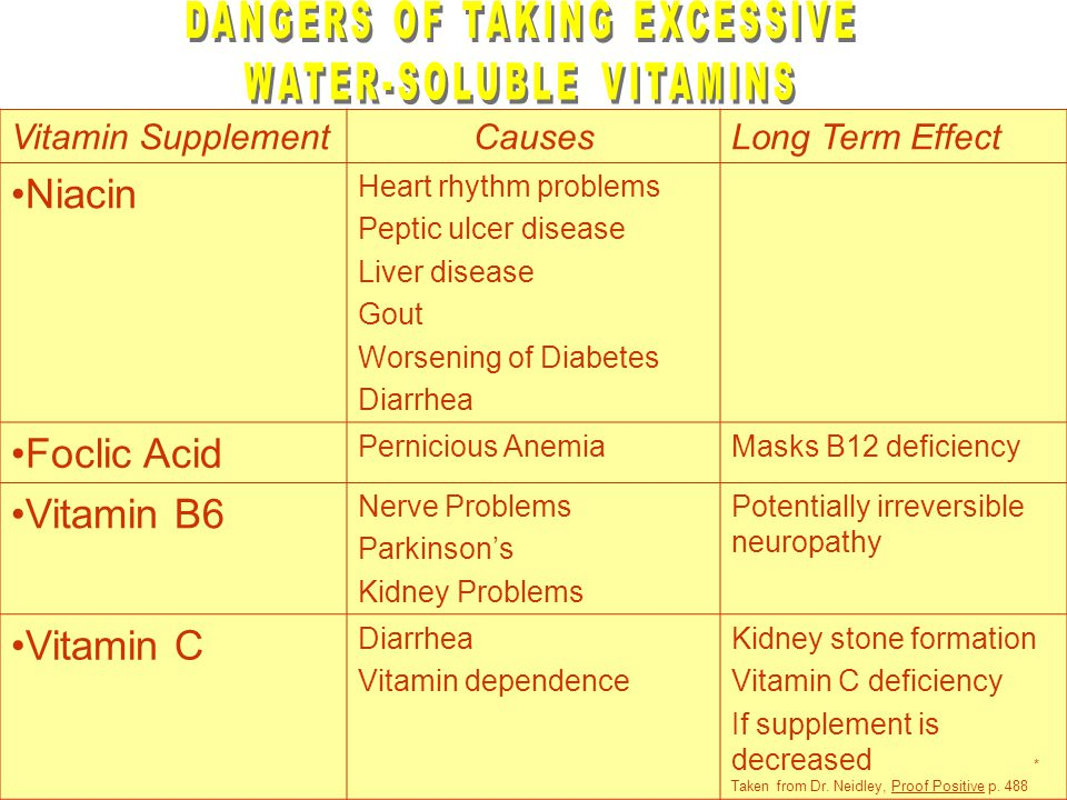 Vitamin SupplementCausesLong Term Effect Niacin Heart rhythm problems Peptic ulcer disease Liver disease Gout Worsening of Diabetes Diarrhea Foclic Acid Pernicious AnemiaMasks B12 deficiency Vitamin B6 Nerve Problems Parkinson's Kidney Problems Potentially irreversible neuropathy Vitamin C Diarrhea Vitamin dependence Kidney stone formation Vitamin C deficiency If supplement is decreased * Taken from Dr.