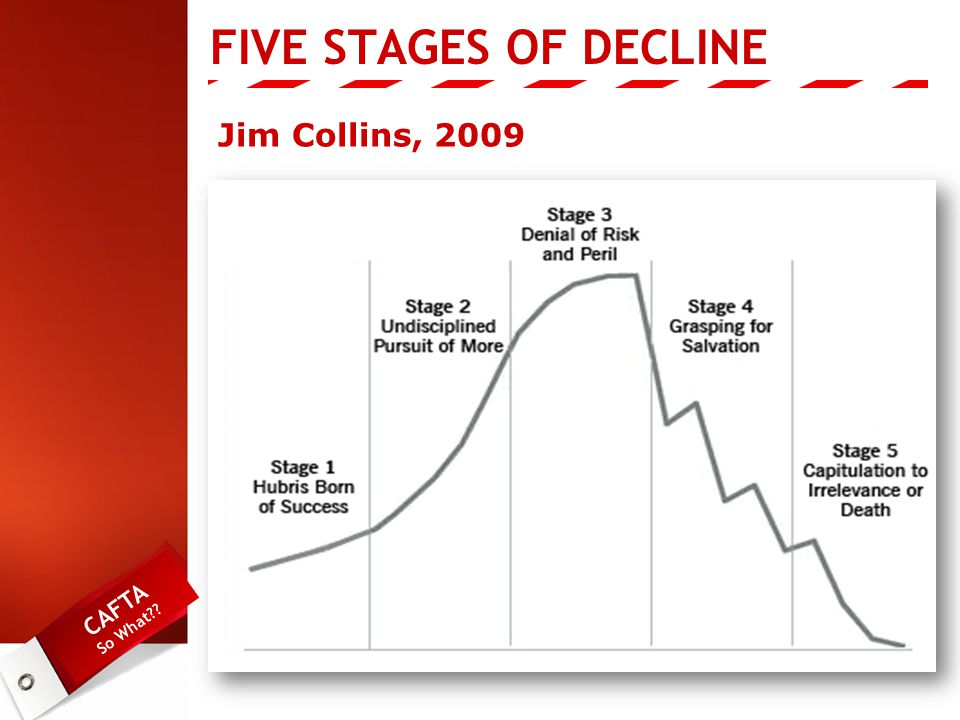 CAFTA So What Jim Collins, 2009 FIVE STAGES OF DECLINE