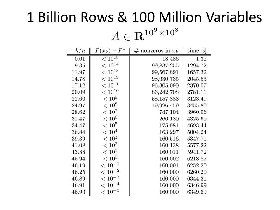 1 Billion Rows & 100 Million Variables