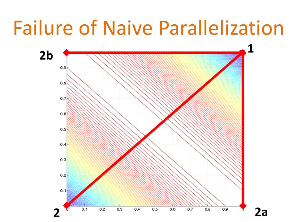 Failure of Naive Parallelization 1 2b 2a 2