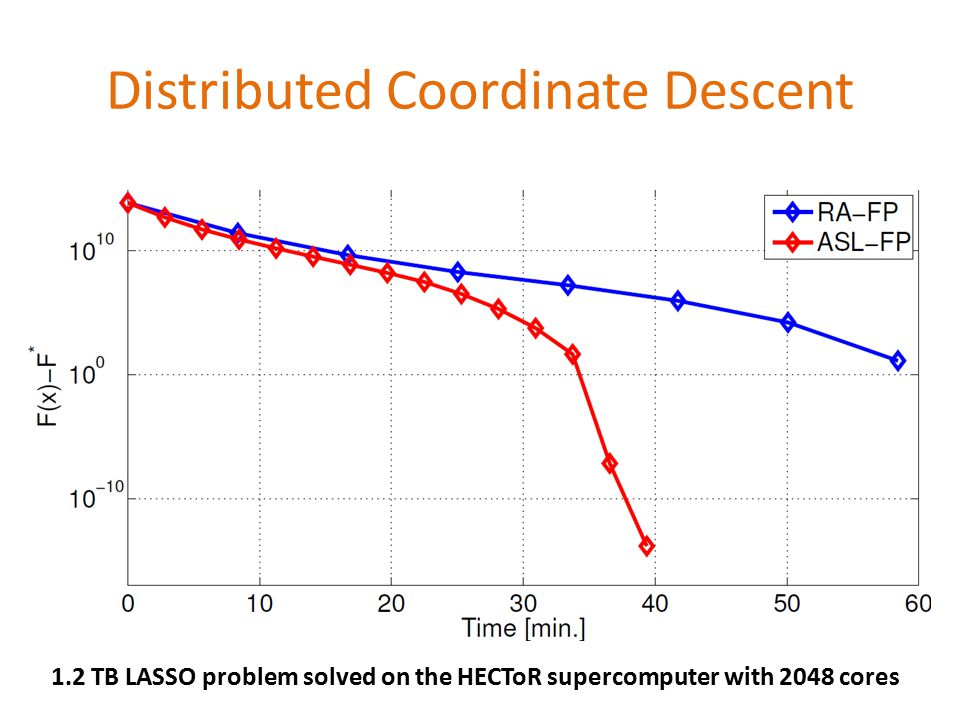 Distributed Coordinate Descent 1.2 TB LASSO problem solved on the HECToR supercomputer with 2048 cores