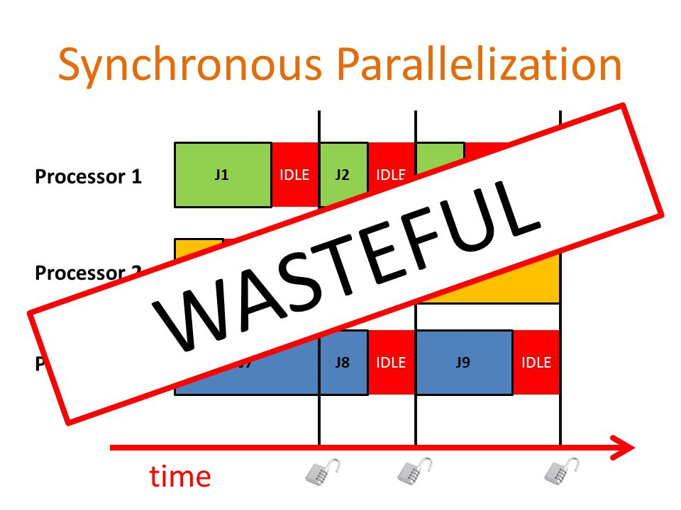 IDLE Synchronous Parallelization J4 J7 J1 J5 J8 J2 time J6 J9 J3 Processor 1 Processor 2 Processor 3 WASTEFUL