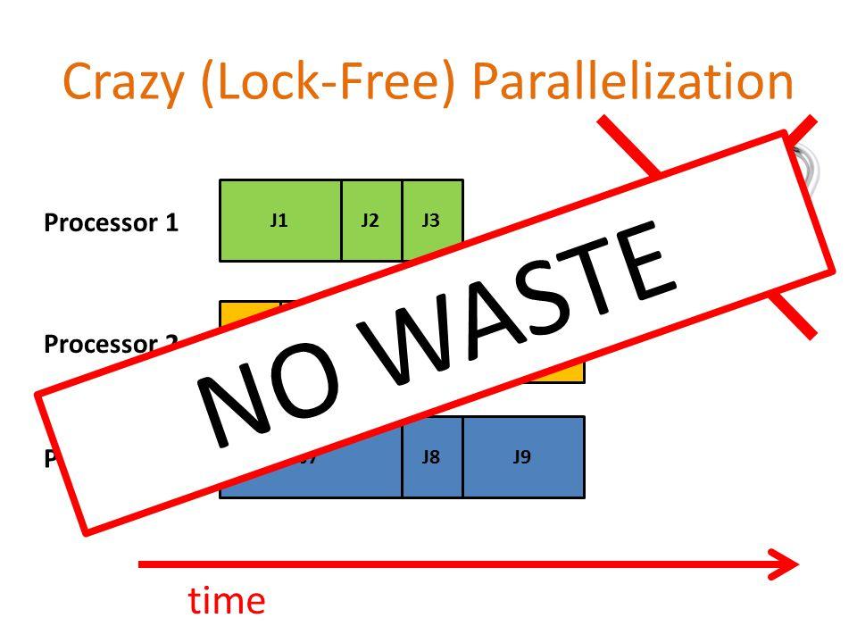 Crazy (Lock-Free) Parallelization time J4J5J6J7J8J9J1J2J3 Processor 1 Processor 2 Processor 3 NO WASTE