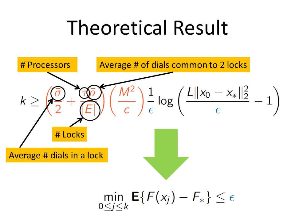 Theoretical Result Average # dials in a lock Average # of dials common to 2 locks # Locks # Processors