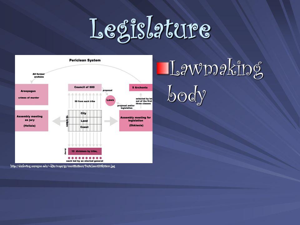 Legislature Lawmaking body http://darkwing.uoregon.edu/~klio/maps/gr/constitutions/Periclean%20System.jpg