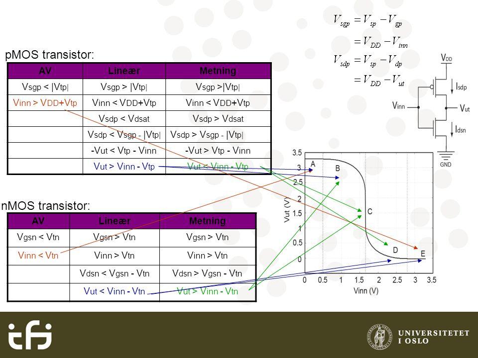 pMOS transistor: nMOS transistor: AVLineærMetning V gsn < V tn V gsn > V tn V inn < V tn V inn > V tn V dsn < V gsn - V tn V dsn > V gsn - V tn V ut < V inn - V tn V ut > V inn - V tn AVLineærMetning V sgp < |V tp| V sgp > |V tp| V inn > V DD +V tp V inn < V DD +V tp V sdp < V dsat V sdp > V dsat V sdp < V sgp - |V tp| V sdp > V sgp - |V tp| -V ut < V tp - V inn -V ut > V tp - V inn V ut > V inn - V tp V ut < V inn - V tp