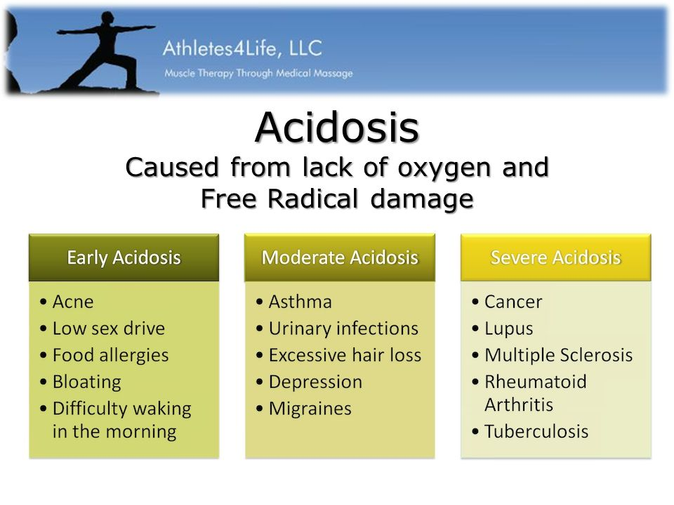 Acidosis Caused from lack of oxygen and Free Radical damage