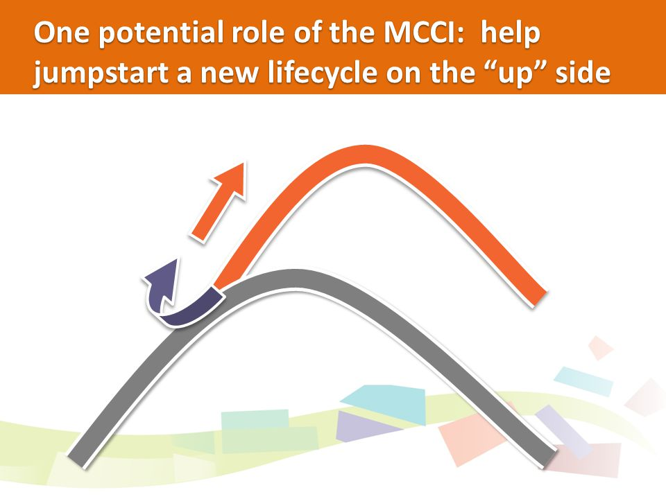 One potential role of the MCCI: help jumpstart a new lifecycle on the up side