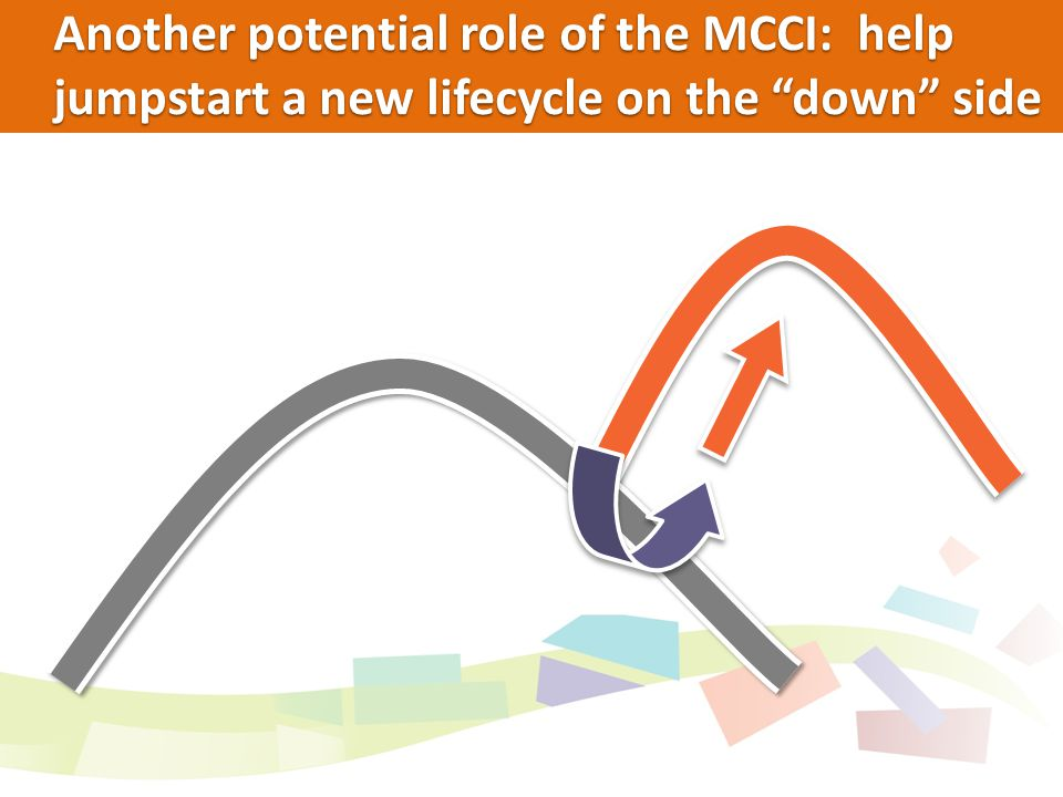 Another potential role of the MCCI: help jumpstart a new lifecycle on the down side