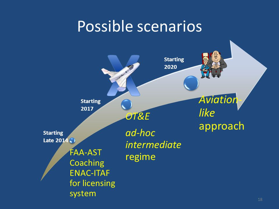 Possible scenarios FAA-AST Coaching ENAC-ITAF for licensing system OT&E ad-hoc intermediate regime Aviation- like approach Starting Late 2014 Starting 2017 Starting 2020 18