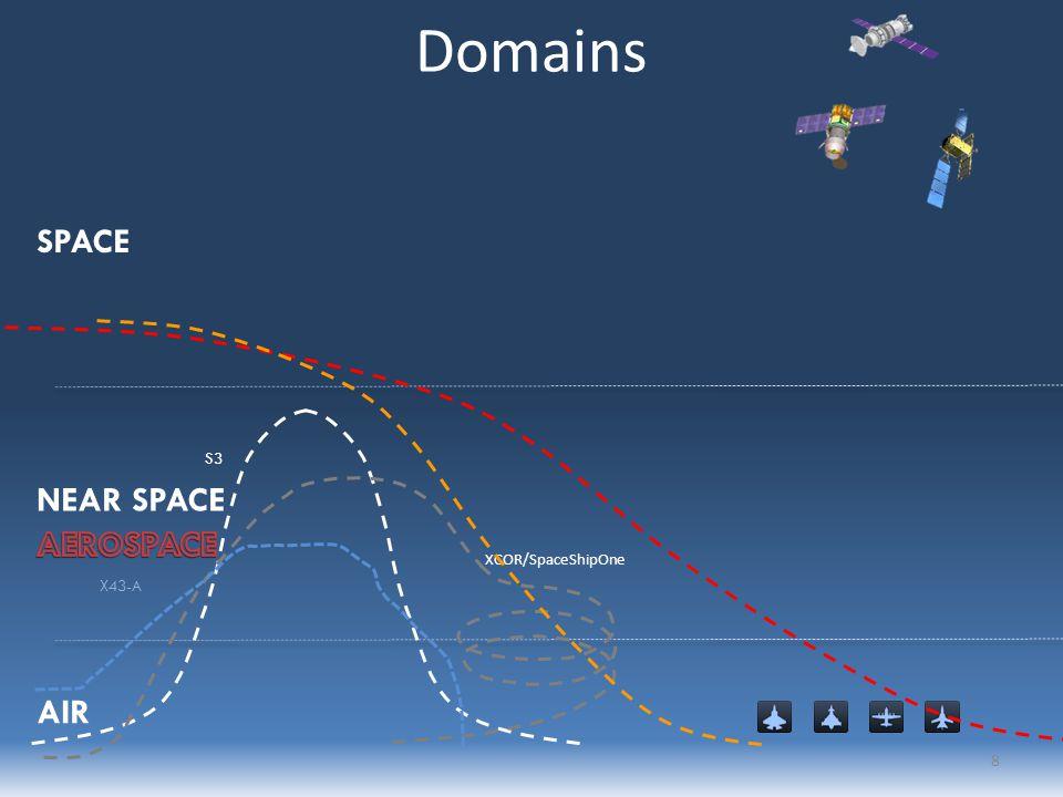 65 kft/18 km 325 kft/100 km Shuttle Soyuz S3 XCOR/SpaceShipOne X43-A Domains NEAR SPACE SPACE AIR 8