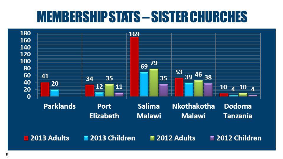 MEMBERSHIP STATS – SISTER CHURCHES 9
