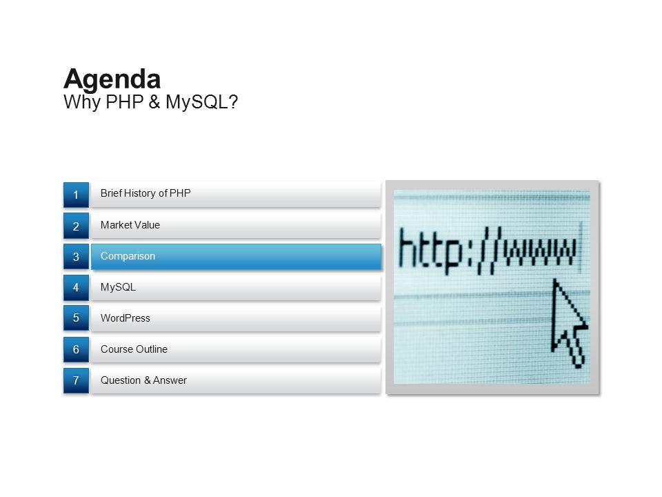 Why PHP & MySQL? Agenda Brief History of PHP Question & Answer Comparison WordPress Market Value MySQL Course Outline 77 66 55 4 4 3 3 2 2 1 1