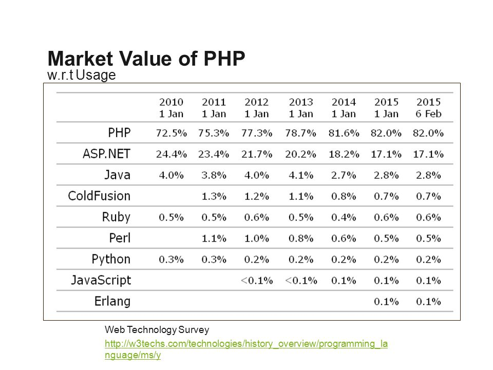 w.r.t Usage Market Value of PHP Web Technology Survey http://w3techs.com/technologies/history_overview/programming_la nguage/ms/y