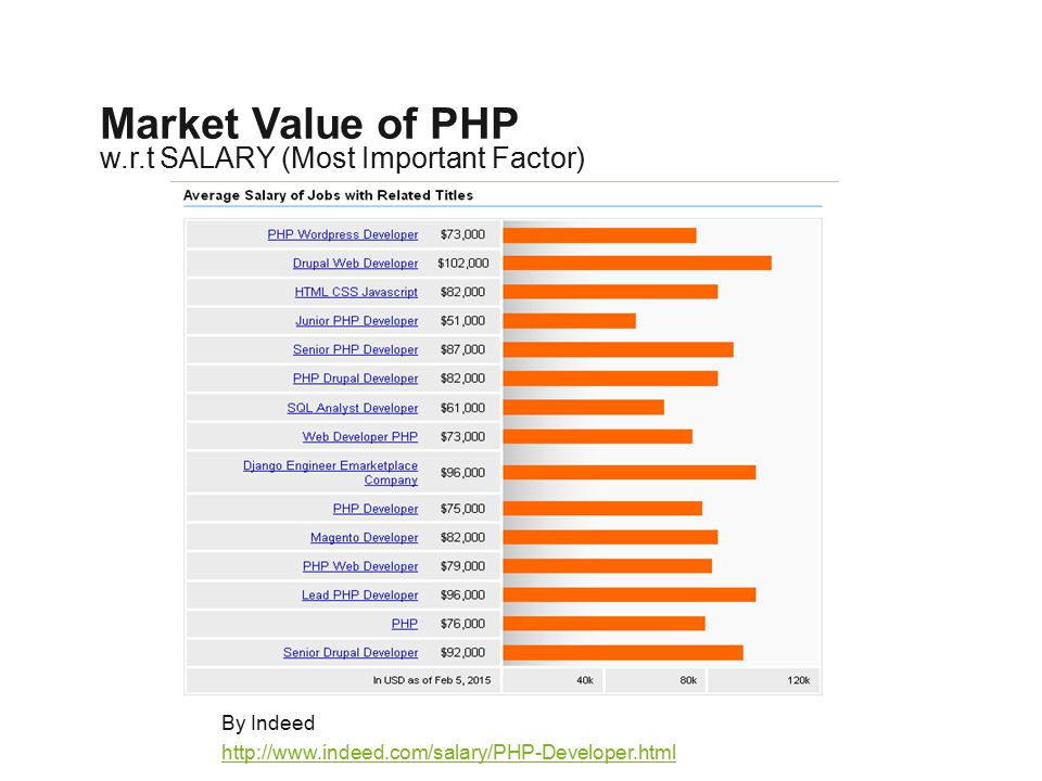 w.r.t SALARY (Most Important Factor) Market Value of PHP By Indeed http://www.indeed.com/salary/PHP-Developer.html