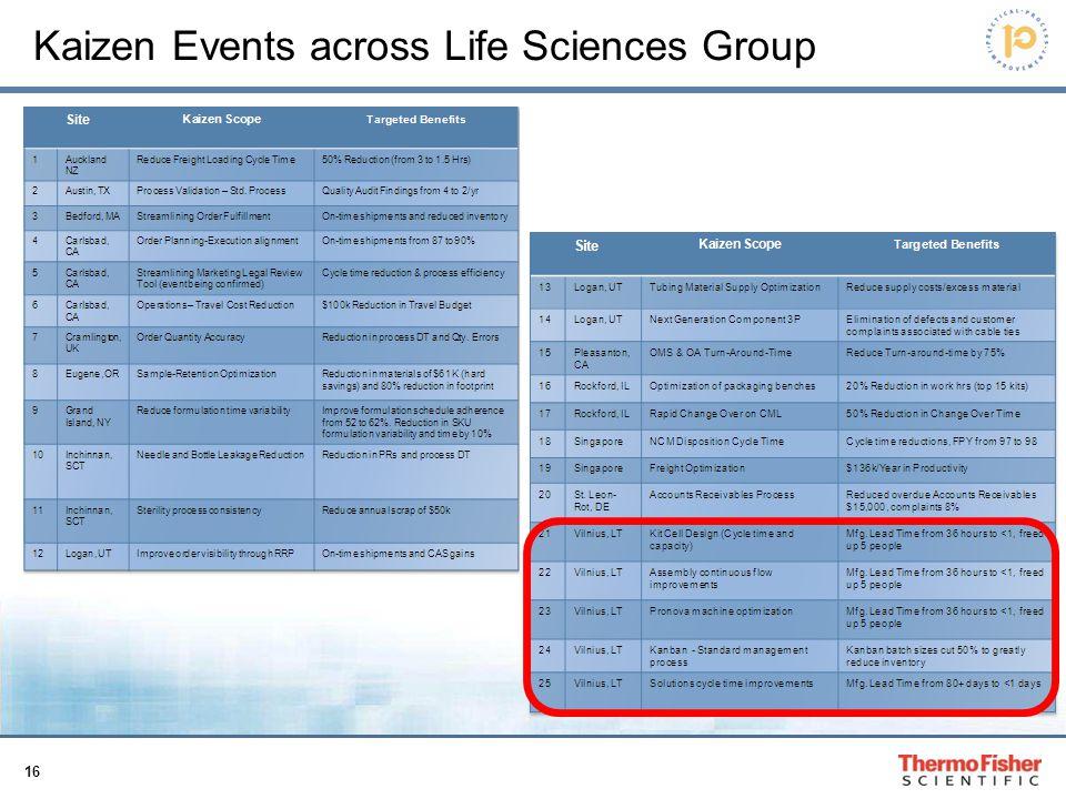 16 Kaizen Events across Life Sciences Group
