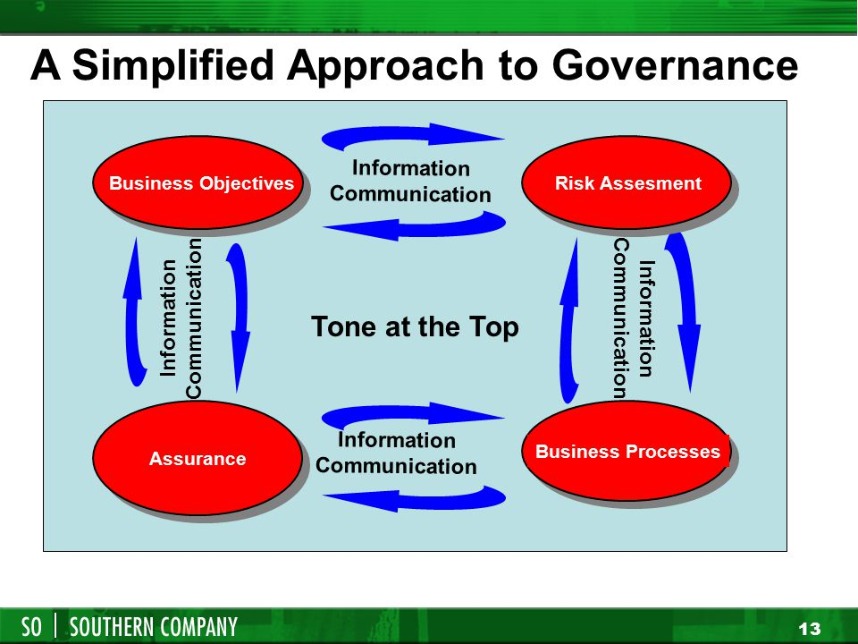 12 A Simplified Approach to Governance ( Company, Functional Activity, Business Unit, etc.)  Everything Starts with Business Objectives  Identify an
