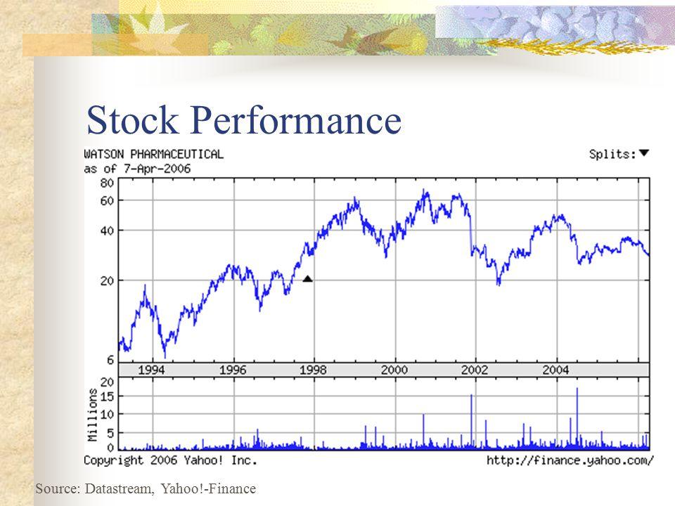 Stock Performance Source: Datastream, Yahoo!-Finance