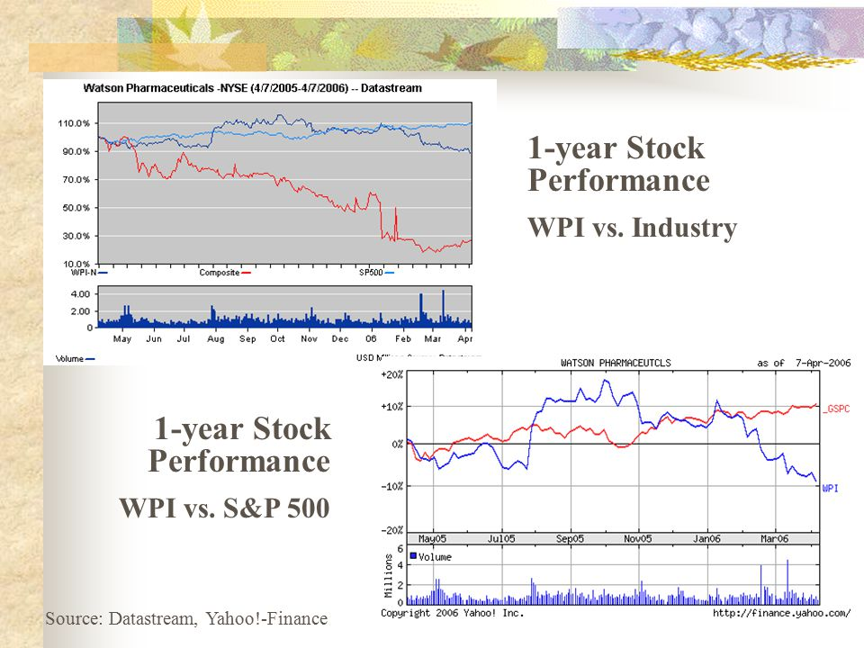 1-year Stock Performance WPI vs. Industry 1-year Stock Performance WPI vs. S&P 500 Source: Datastream, Yahoo!-Finance