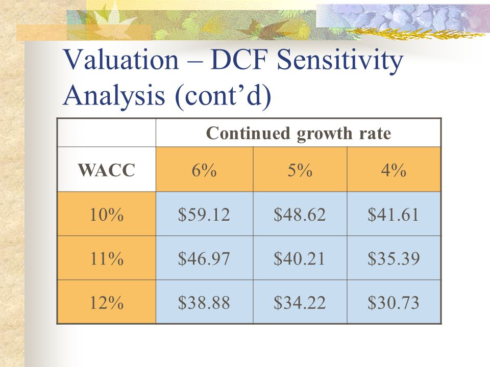 Valuation – DCF Sensitivity Analysis (cont'd) Continued growth rate WACC6%5%4% 10%$59.12$48.62$41.61 11%$46.97$40.21$35.39 12%$38.88$34.22$30.73