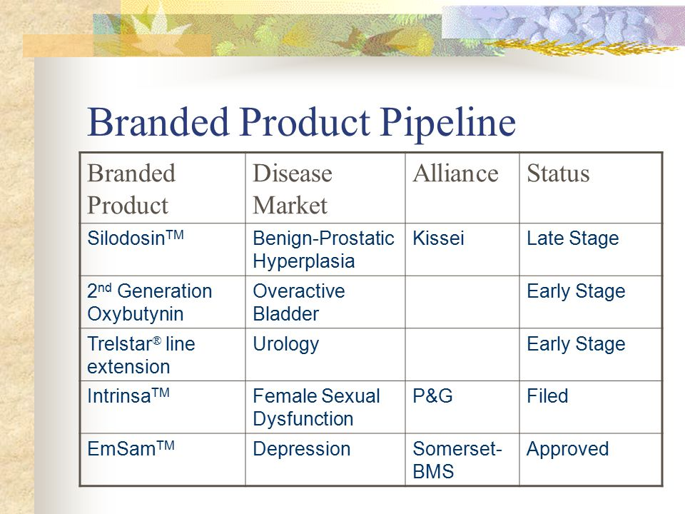 Branded Product Pipeline Branded Product Disease Market AllianceStatus Silodosin TM Benign-Prostatic Hyperplasia KisseiLate Stage 2 nd Generation Oxybutynin Overactive Bladder Early Stage Trelstar ® line extension UrologyEarly Stage Intrinsa TM Female Sexual Dysfunction P&GFiled EmSam TM DepressionSomerset- BMS Approved