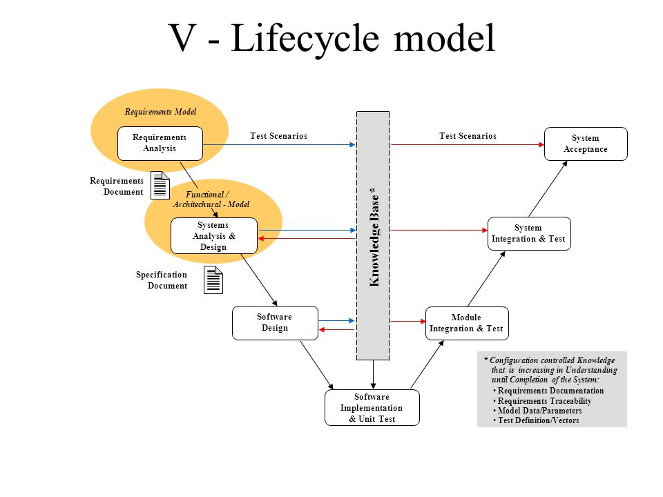 V - Lifecycle model System Acceptance System Integration & Test Module Integration & Test Requirements Analysis Requirements Model Test Scenarios Software Implementation & Unit Test Software Design Requirements Document Systems Analysis & Design Functional / Architechural - Model Specification Document Knowledge Base * * Configuration controlled Knowledge that is increasing in Understanding until Completion of the System: Requirements Documentation Requirements Traceability Model Data/Parameters Test Definition/Vectors