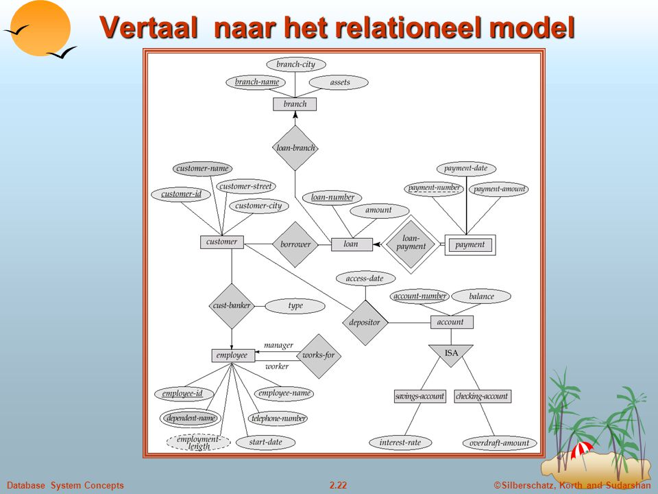 ©Silberschatz, Korth and Sudarshan2.22Database System Concepts Vertaal naar het relationeel model