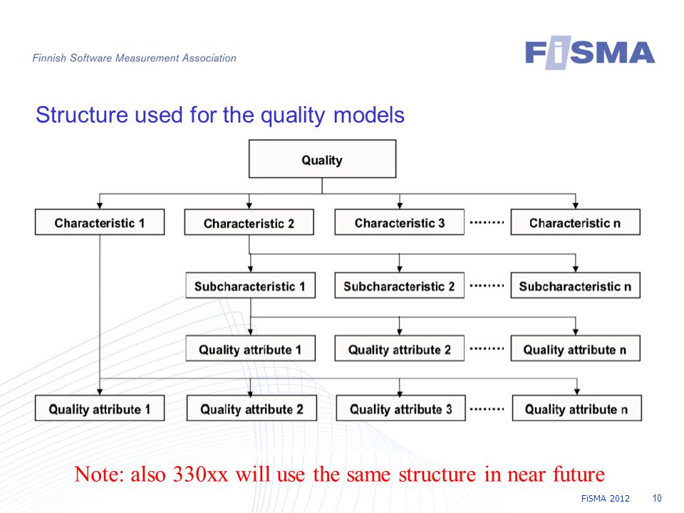 FiSMA 2012 10 Structure used for the quality models Note: also 330xx will use the same structure in near future