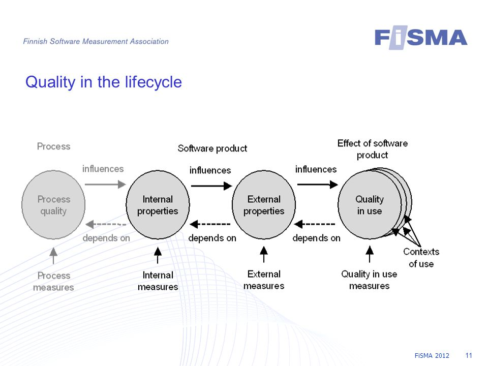 FiSMA 2012 11 Quality in the lifecycle