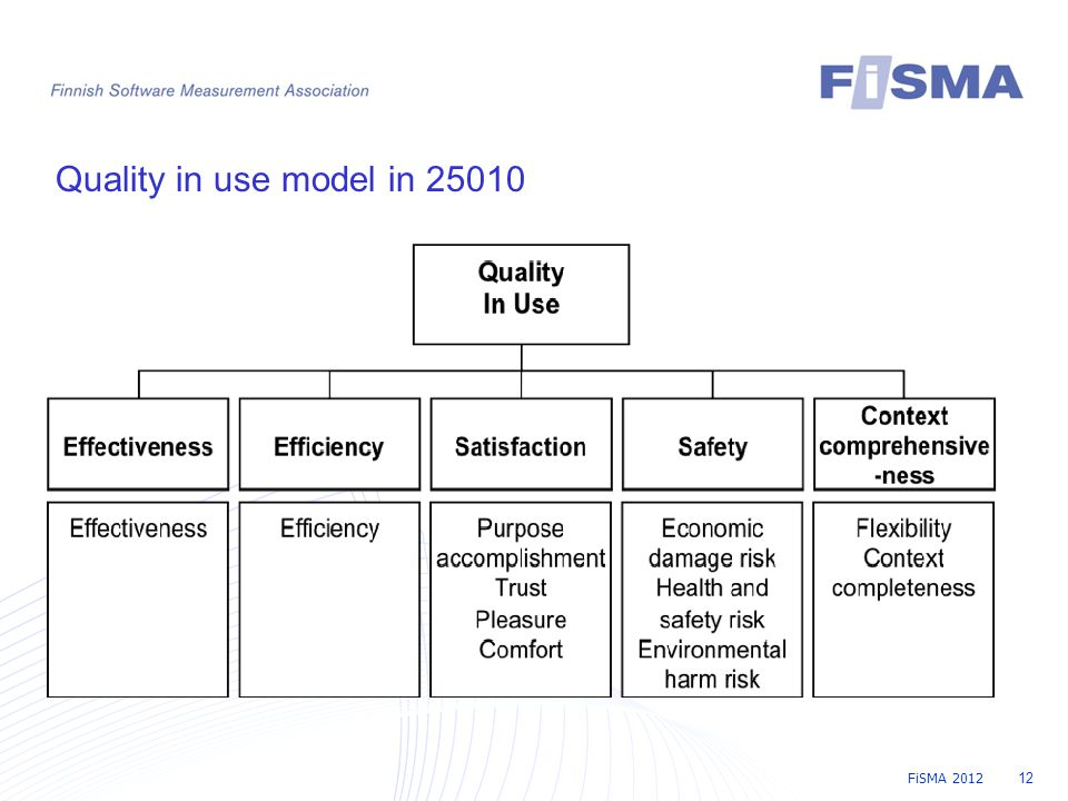 FiSMA 2012 12 Quality in use model in 25010