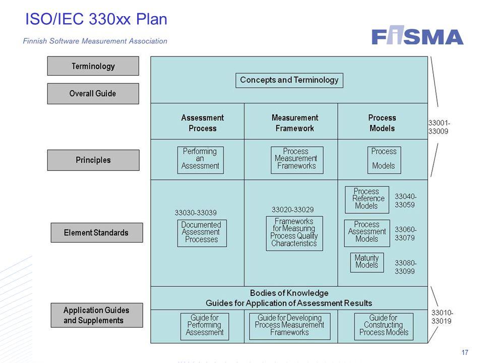 FiSMA 2012 17 ISO/IEC 330xx Plan