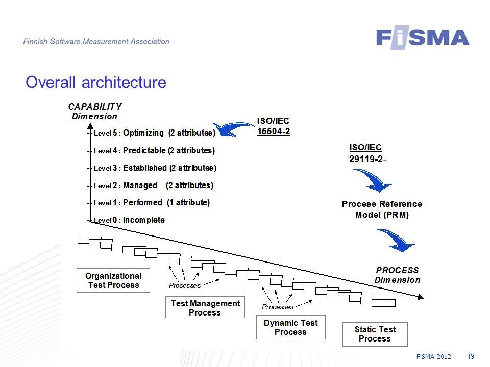 FiSMA 2012 19 Overall architecture