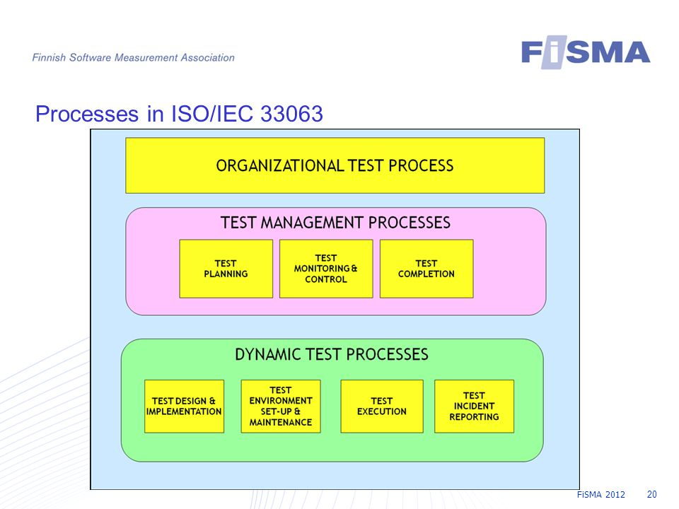 FiSMA 2012 20 Processes in ISO/IEC 33063