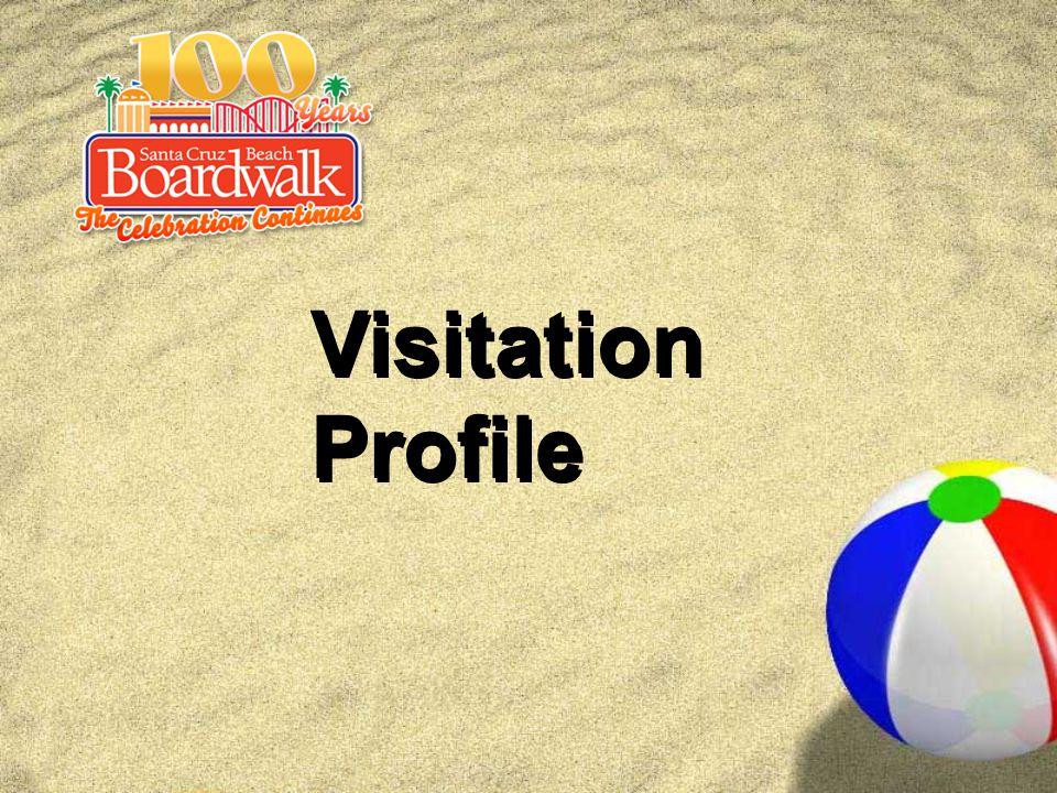 Visitation Profile Visitation Profile