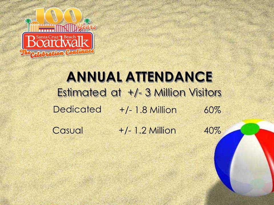 ANNUAL ATTENDANCE Estimated at +/- 3 Million Visitors ANNUAL ATTENDANCE Estimated at +/- 3 Million Visitors 40%+/- 1.2 MillionCasual 60%+/- 1.8 Million Dedicated
