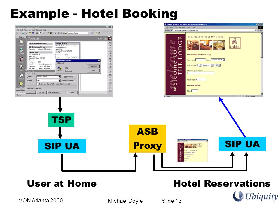 Michael Doyle Slide 13VON Atlanta 2000 TSP SIP UA Proxy SIP UA ASB Example - Hotel Booking User at HomeHotel Reservations