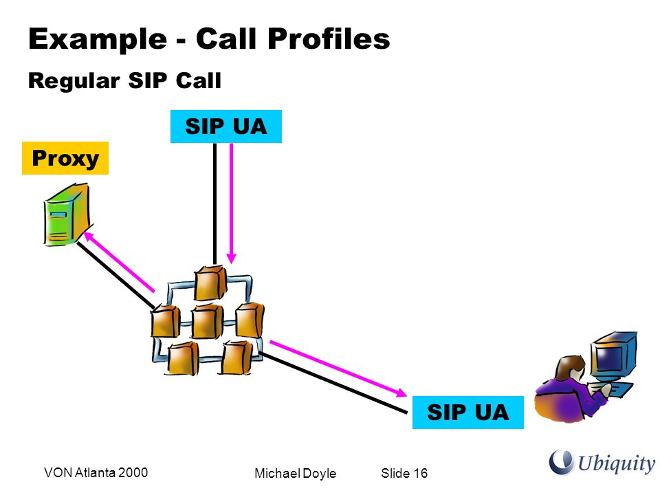 Michael Doyle Slide 16VON Atlanta 2000 Proxy Example - Call Profiles SIP UA Regular SIP Call