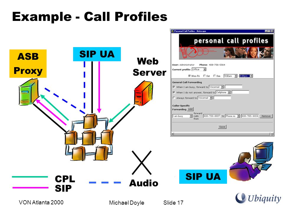 Michael Doyle Slide 17VON Atlanta 2000 Proxy ASB Example - Call Profiles SIP UA Web Server SIP CPL Audio