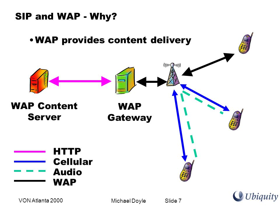 Michael Doyle Slide 7VON Atlanta 2000 SIP and WAP - Why? WAP provides content delivery WAP Content Server WAP Gateway HTTP Audio Cellular WAP