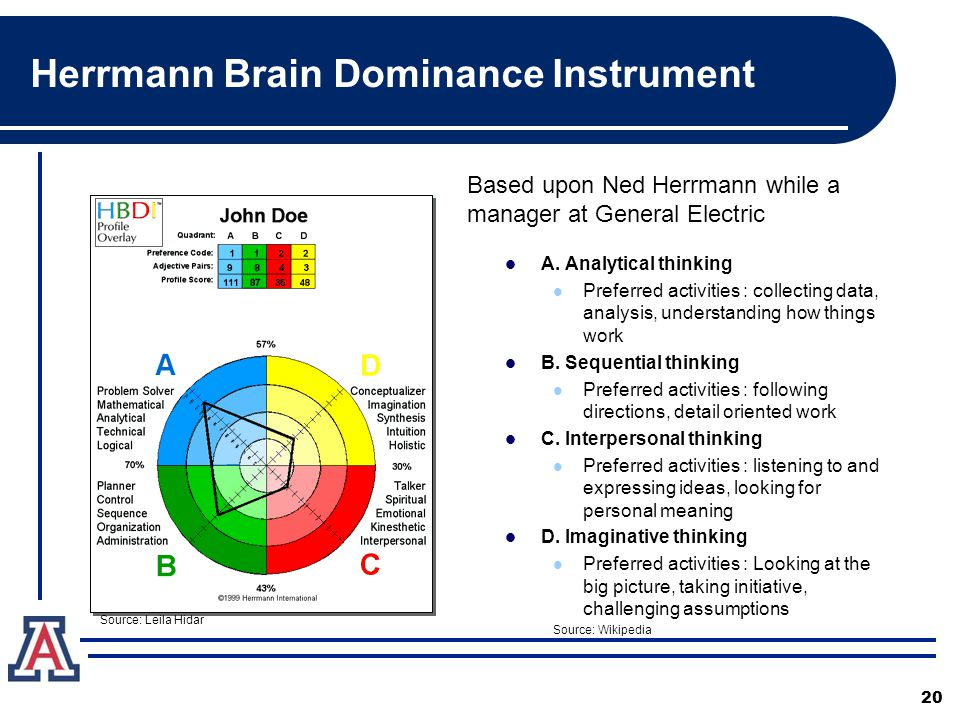 Herrmann Brain Dominance Instrument 20 A. Analytical thinking Preferred activities : collecting data, analysis, understanding how things work B. Seque