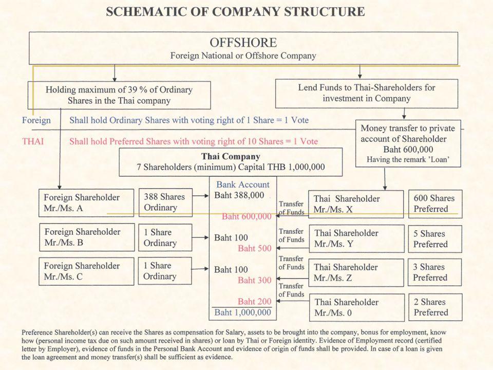 Company or Partnership Ltd.