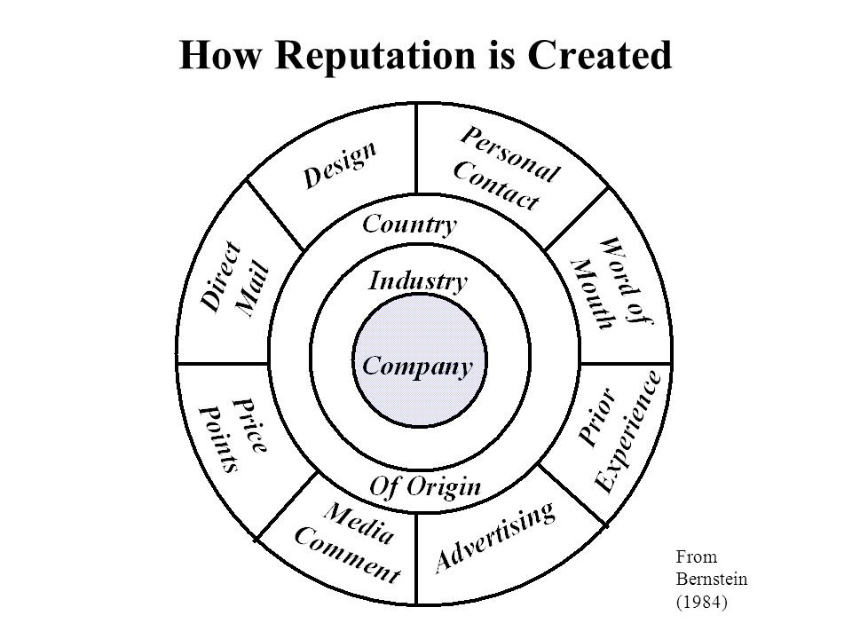 How Reputation is Created From Bernstein (1984)