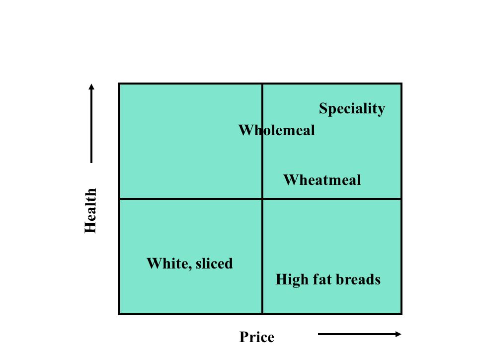 Price Health Wholemeal Speciality White, sliced High fat breads Wheatmeal