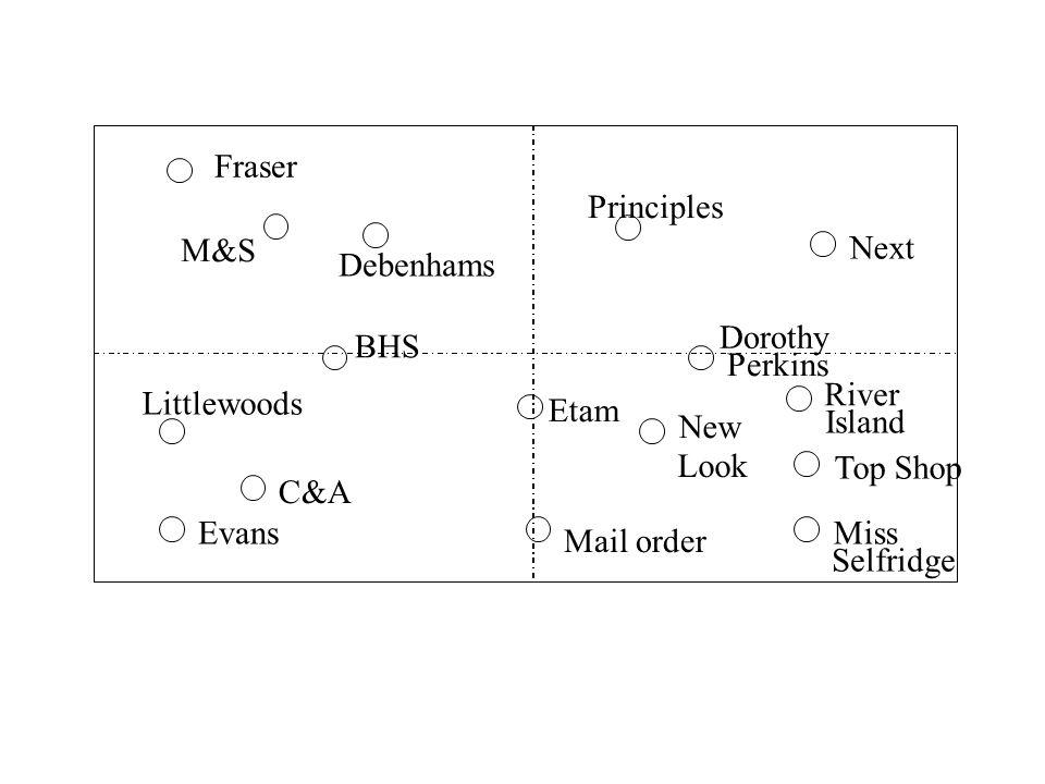 Fraser Debenhams Principles Next Dorothy Perkins BHS Littlewoods Evans C&A Etam Mail order New Look River Island Top Shop Miss Selfridge M&S