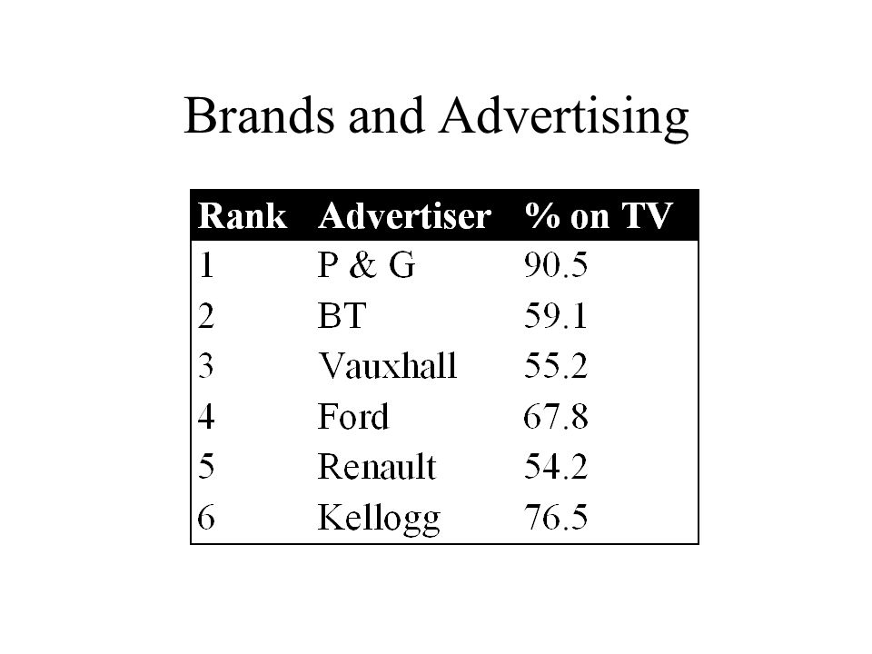 Brands and Advertising