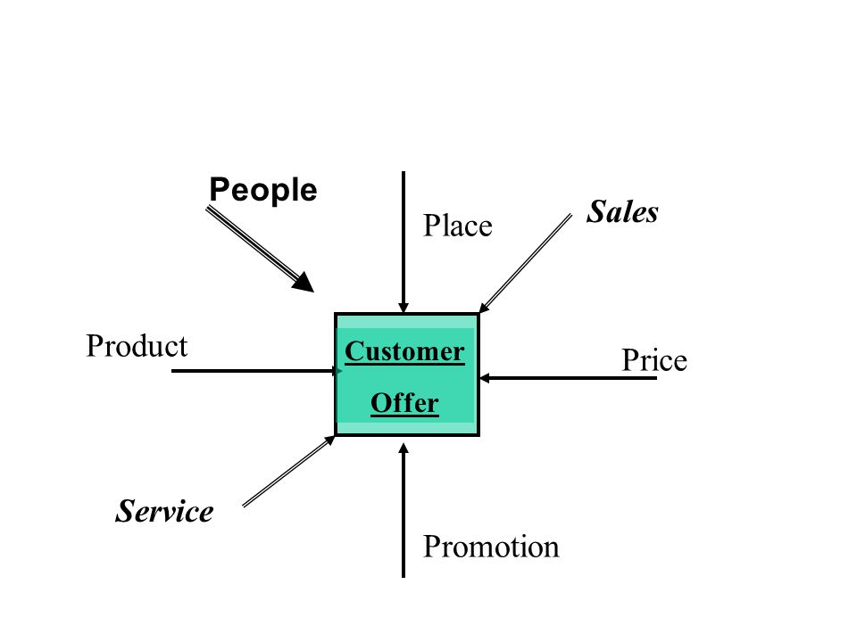Positioning (Ries and Trout) Positioning is what is distinctive about you, what sets you apart from the rest Positioning is not what you do to the product or service.