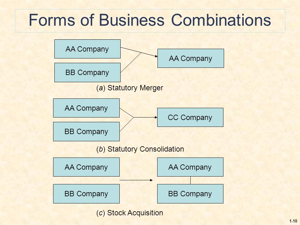 1-18 Forms of Business Combinations AA Company BB Company AA Company (a) Statutory Merger AA Company BB Company CC Company AA Company BB Company AA Co
